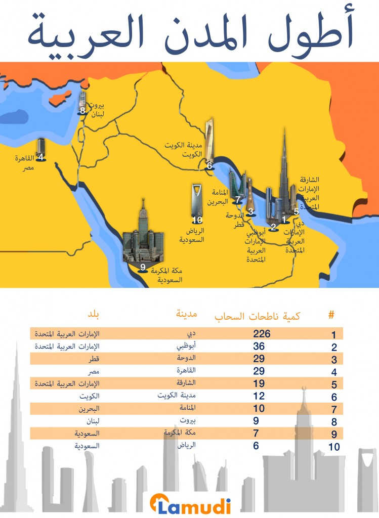 Tallest_cities_in_MENA_arabic